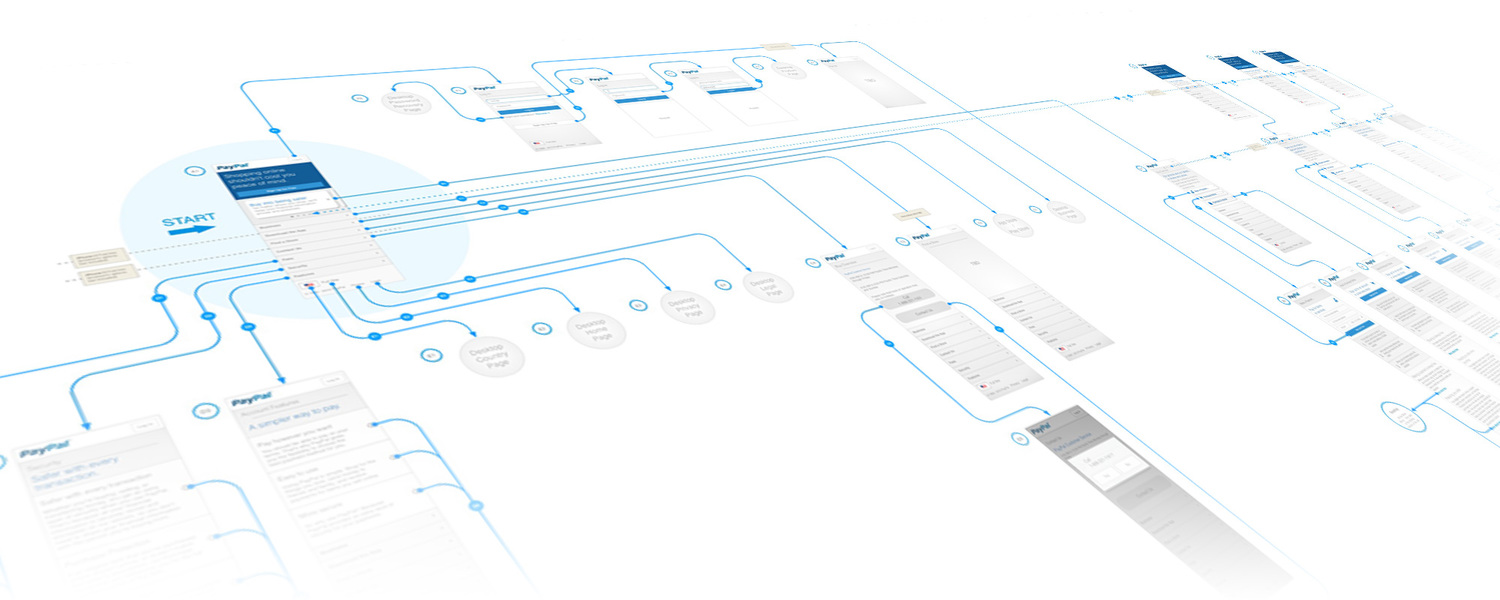 Wireframes and prototypes